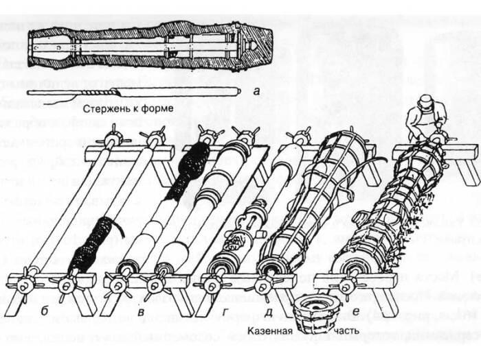 Кожух обтягивался проволокой и крепями из железа / Фото: metalspace.ru