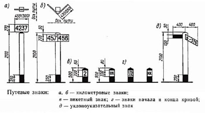 Пикетные и километровые столбики являются ориентиром для машиниста / Фото: scbservice.ru