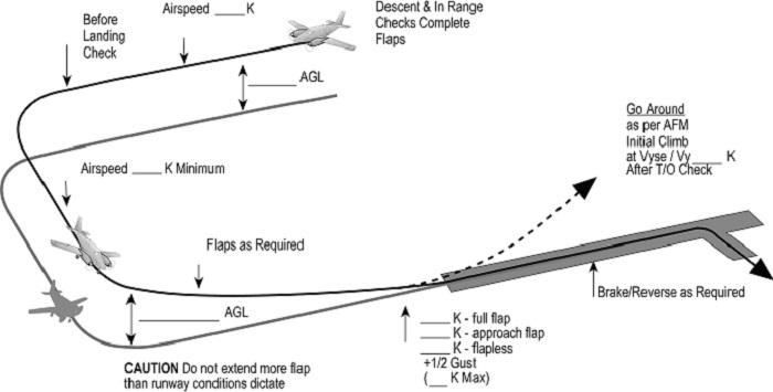Схема стандартной посадки воздушного судна с уходом на второй круг / Фото: bizimkokpit.com