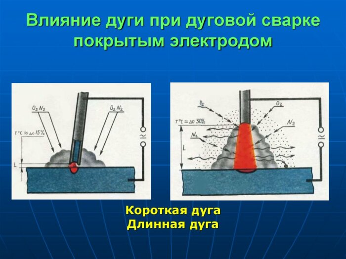 При появлении искр следует зазор между электродом, его кончиком, и металлом сделать длиннее / Фото: ppt-online.org
