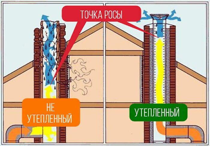 При работе котла +200°С мало для того, чтобы конденсат был вынесен за пределы трубы, в основном он собирается в месте, расположенном между крышей и выходом (отверстием) продуктов горения / Фото: Pinterest