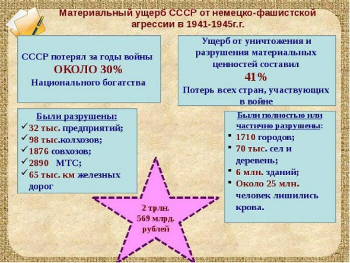 Если брать в валюте, то в целом материальный ущерб Советского Союза во Второй мировой войне составил 357 млрд. долларов / Фото: 900igr.net