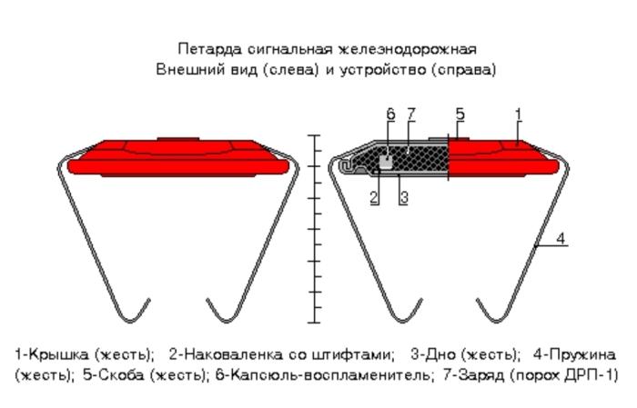 Устройство сигнальной петарды / Фото: zdmspb.ru