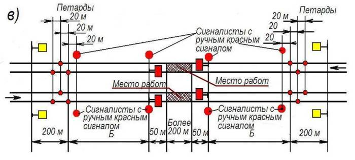 Схема укладки сигнальных петард / Фото: studopedia.ru