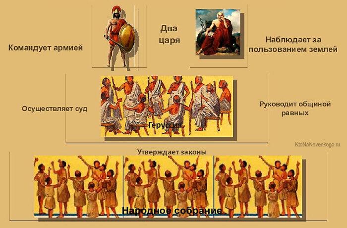 Система власти в Древней Спарте / Фото: ktonanovenkogo.ru