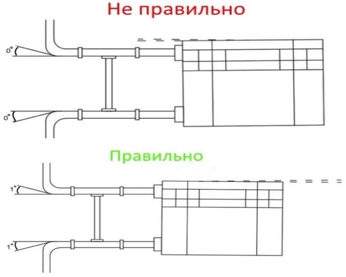 Установка батареи под уклоном не является обязательной, но может стать хорошим помощником при эксплуатации отопительной системы / Фото: ese-dp.com.ua
