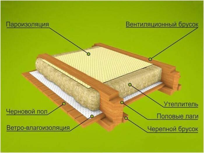 В Финляндии технология утепления отличается / Фото: oboiman.ru