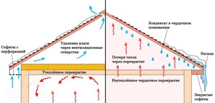 В большинстве своем потоки влажного воздуха покидают пространство через перекрытие, которое сделано из древесины / Фото: waysi.ru