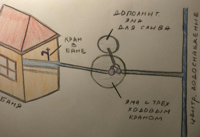 Схематический рисунок действенного способа от замерзания воды в трубе
