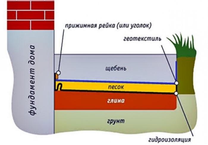 Отмостка должна выступать за карниз на 15-30 см и быть шириной не менее 60 см / Фото: фазенда.рф