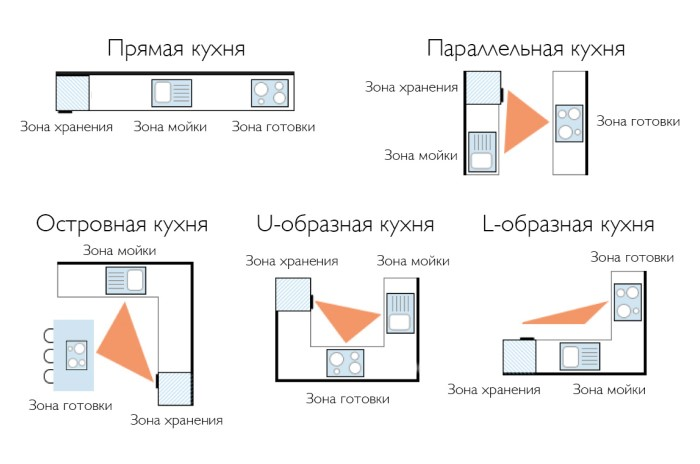 Принцип «рабочего треугольника» помогает наилучшим образом расположить холодильник, плиту и раковину в кухне / Фото: kuhnov.ru