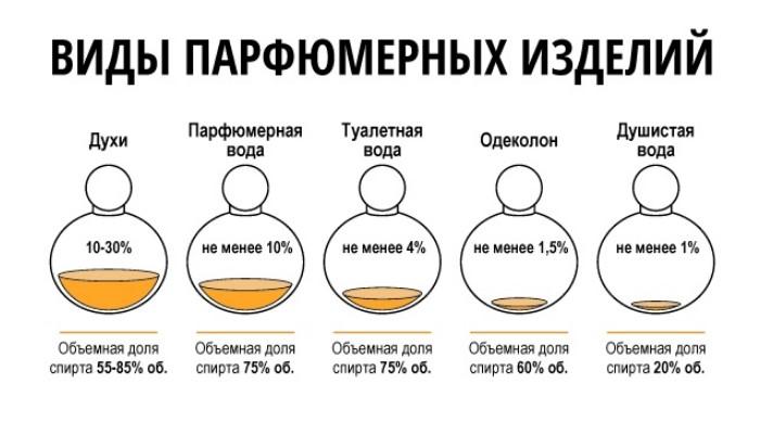 Стойкость парфюма обусловлена процентным содержанием ароматических масел / Фото: like-site.ru