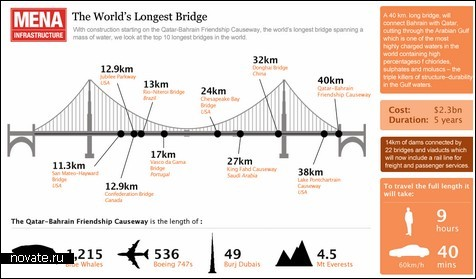 Самый длинный мост в мире