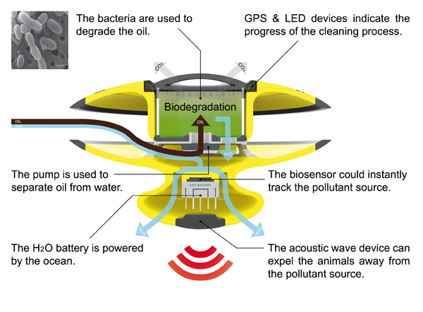 Bio-Cleaner – пылесос для моря