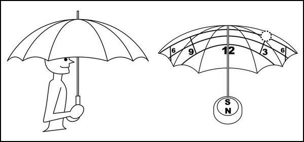 Солнечный зонтик с солнечными часами