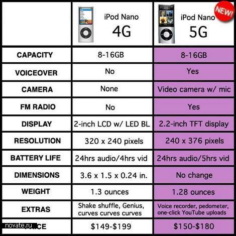 iPod с видеокамерой