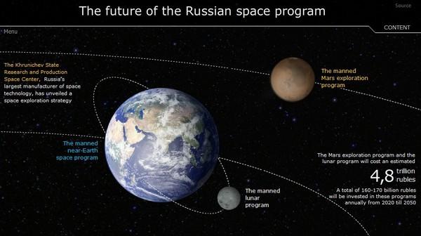 Российские базы на Луне и Марсе