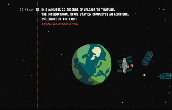 One hour per second. Забавная корреляция от Youtube