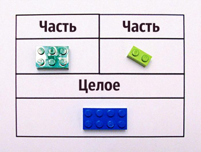 Как объяснить математику на кубиках Lego. Части и целое.
