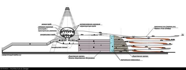 Схематичный разрез магистрали и развязки-парковки