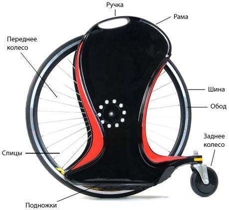 конструкция Magic Wheel