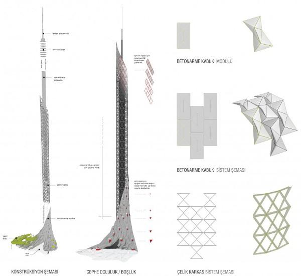 Индустриально-органическая архитектура здания TV-Radio tower, расположенного в турецком заповеднике