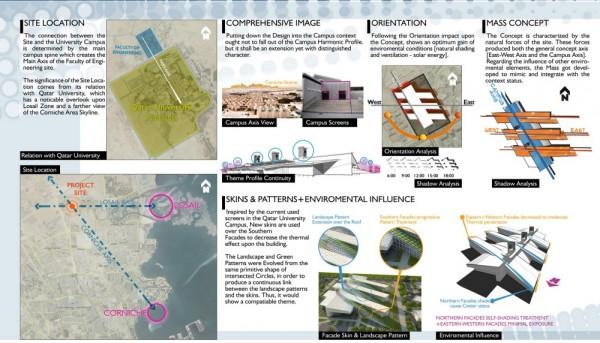 Эко-проект нового инженерного колледжа в ОАЭ от Mimar Emirates