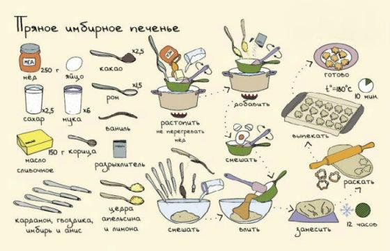 20 рисованных рецептов вкуснейших блюд и напитков к праздничному столу